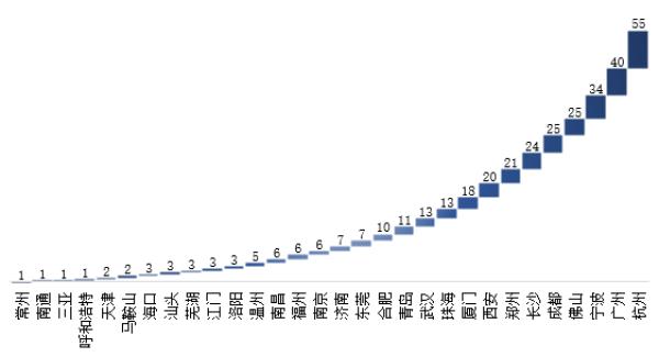 数据来源:统计公报及统计年鉴